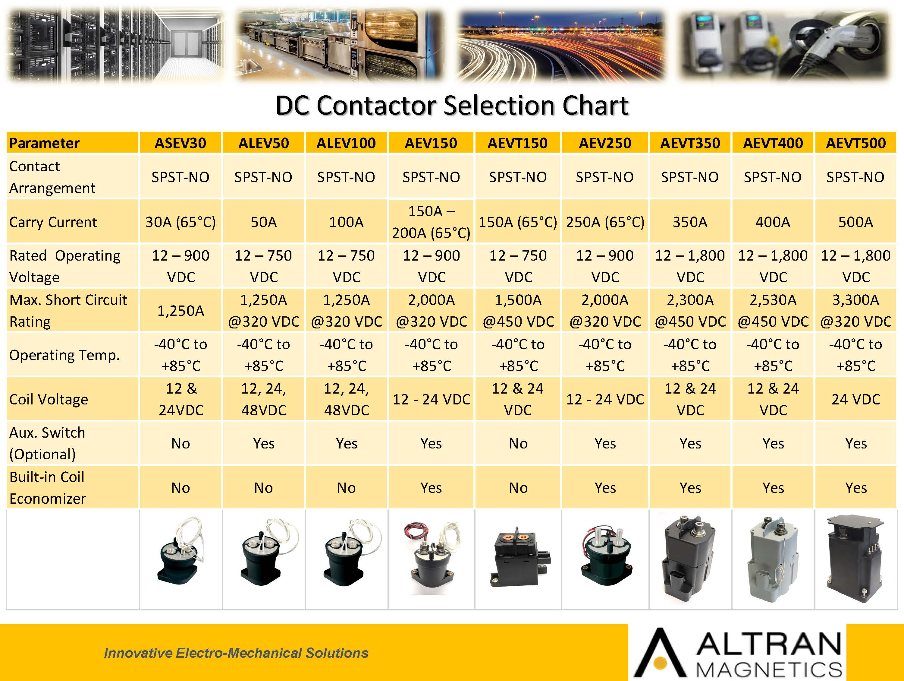 DC Contactor Selection Chart